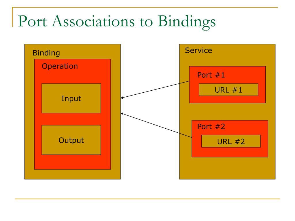 Port Associations to Bindings