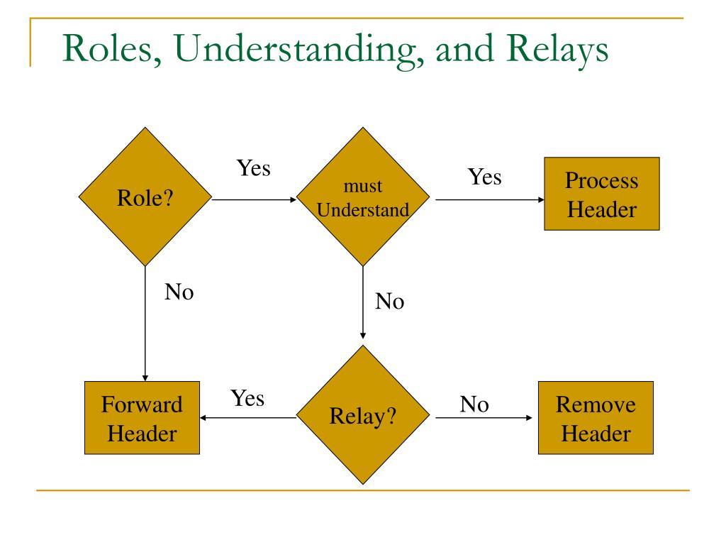Roles, Understanding, and Relays