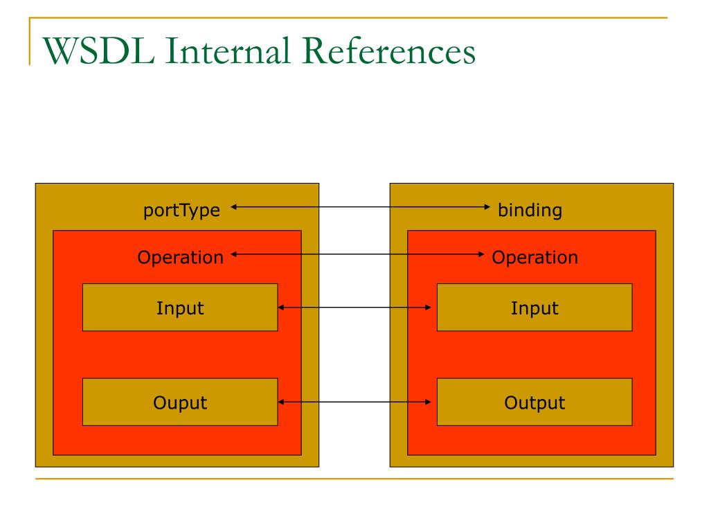 WSDL Internal References