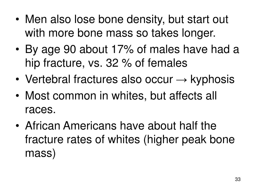 Men also lose bone density, but start out with more bone mass so takes longer.