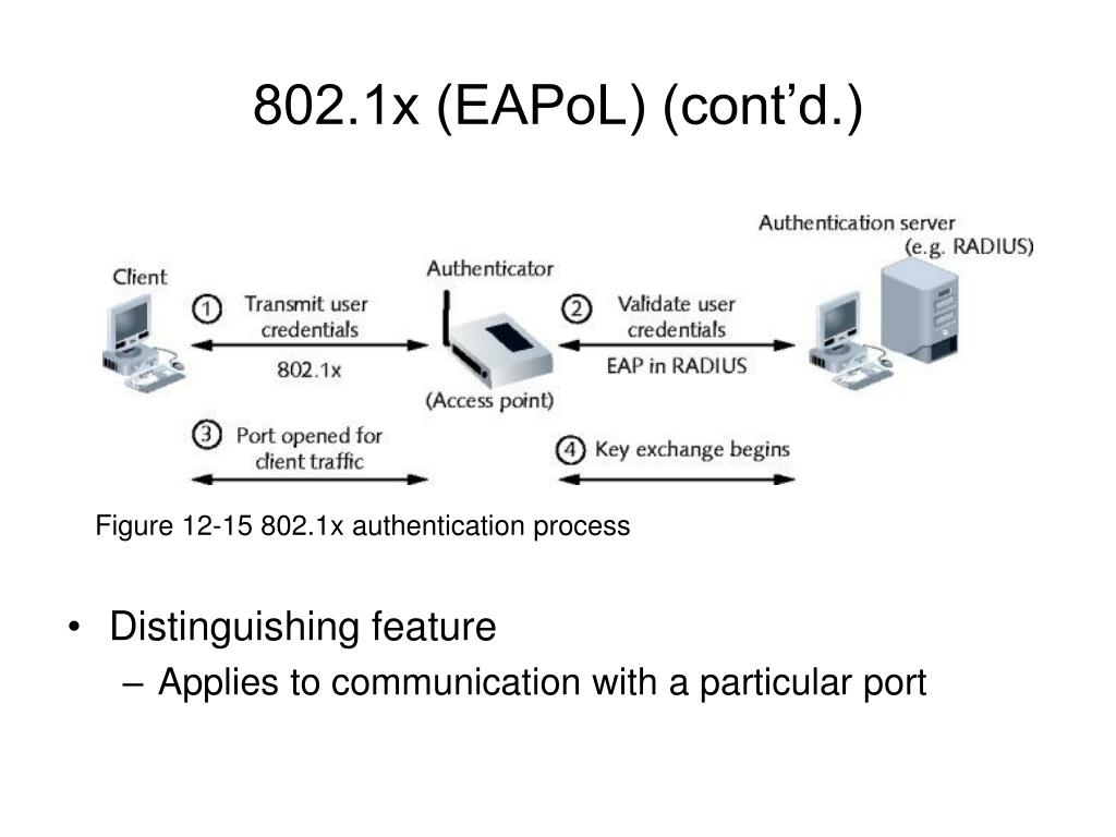 Figure 12-15 802.1x authentication process