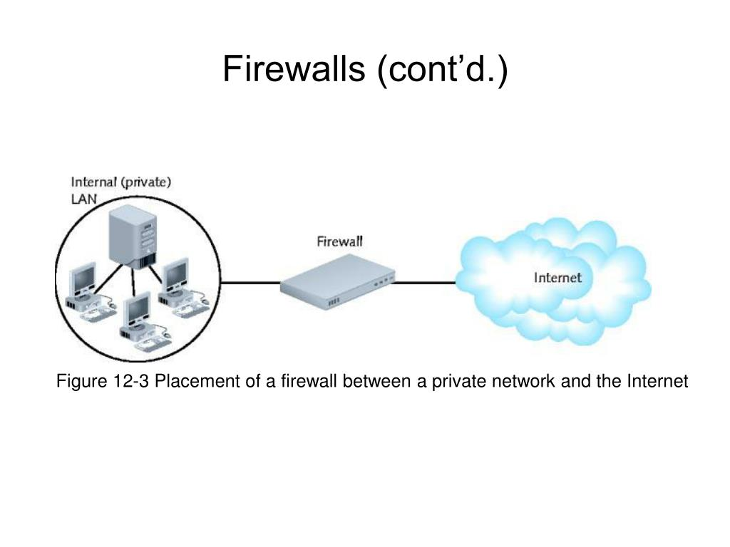 Figure 12-3 Placement of a firewall between a private network and the Internet