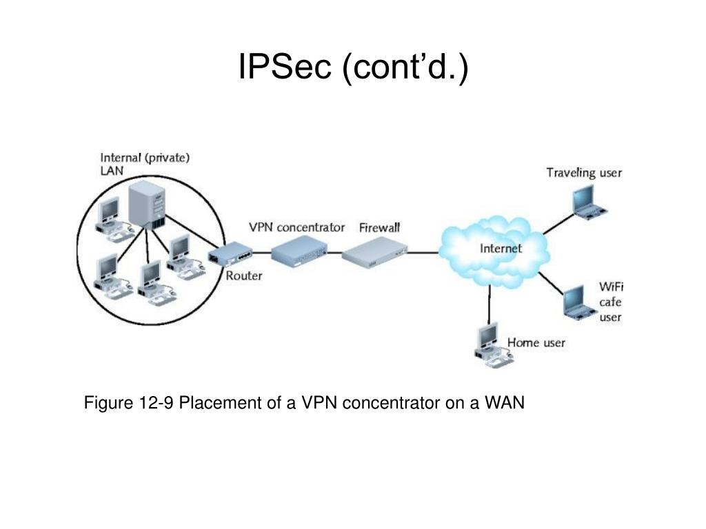 Figure 12-9 Placement of a VPN concentrator on a WAN