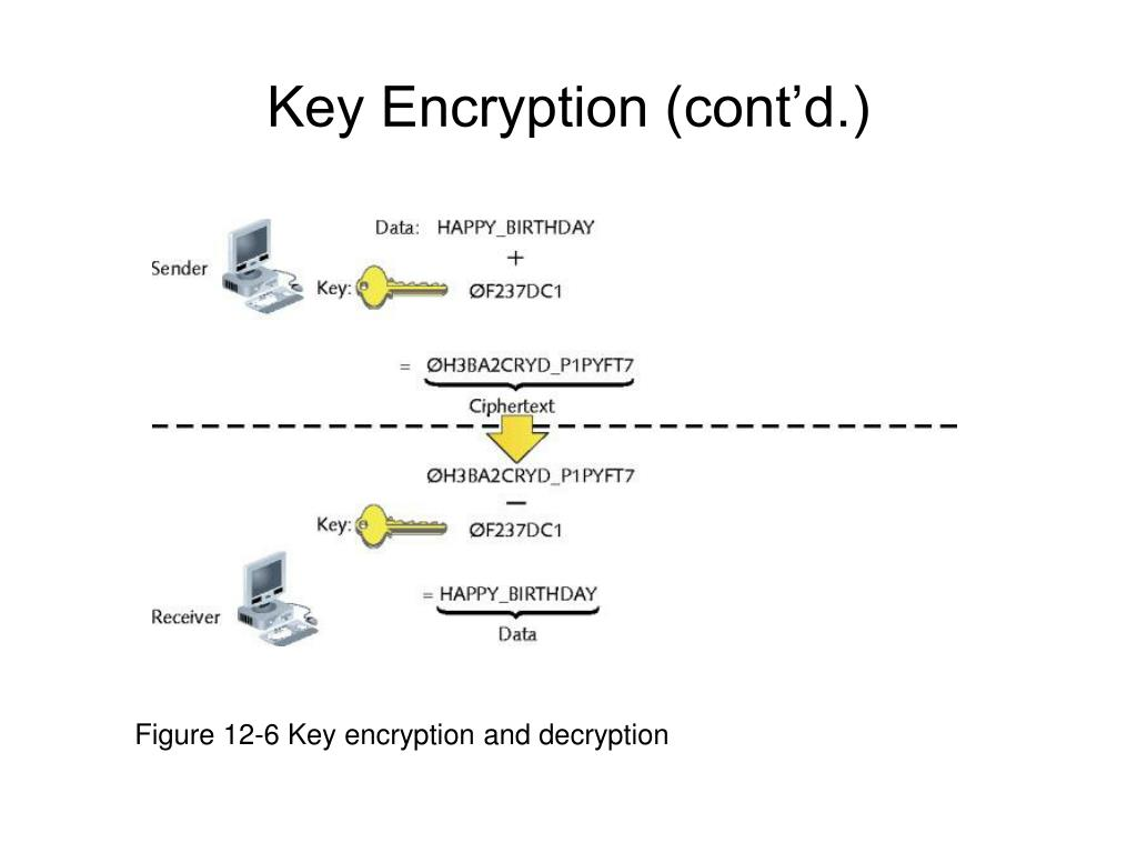Figure 12-6 Key encryption and decryption