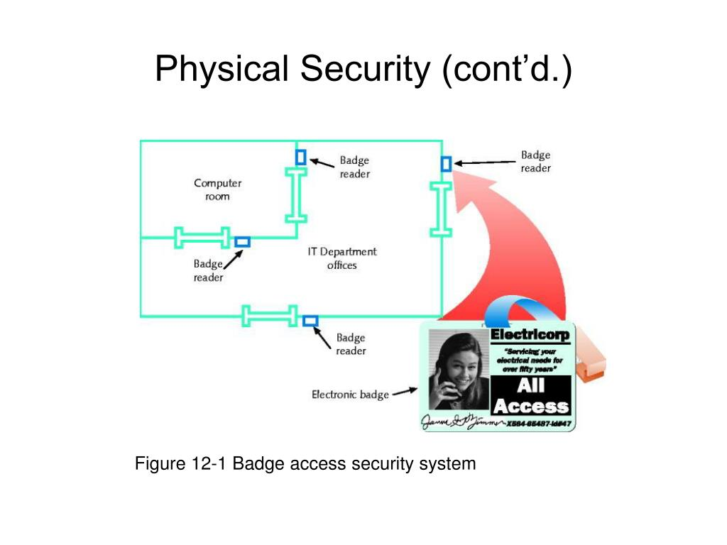 Figure 12-1 Badge access security system