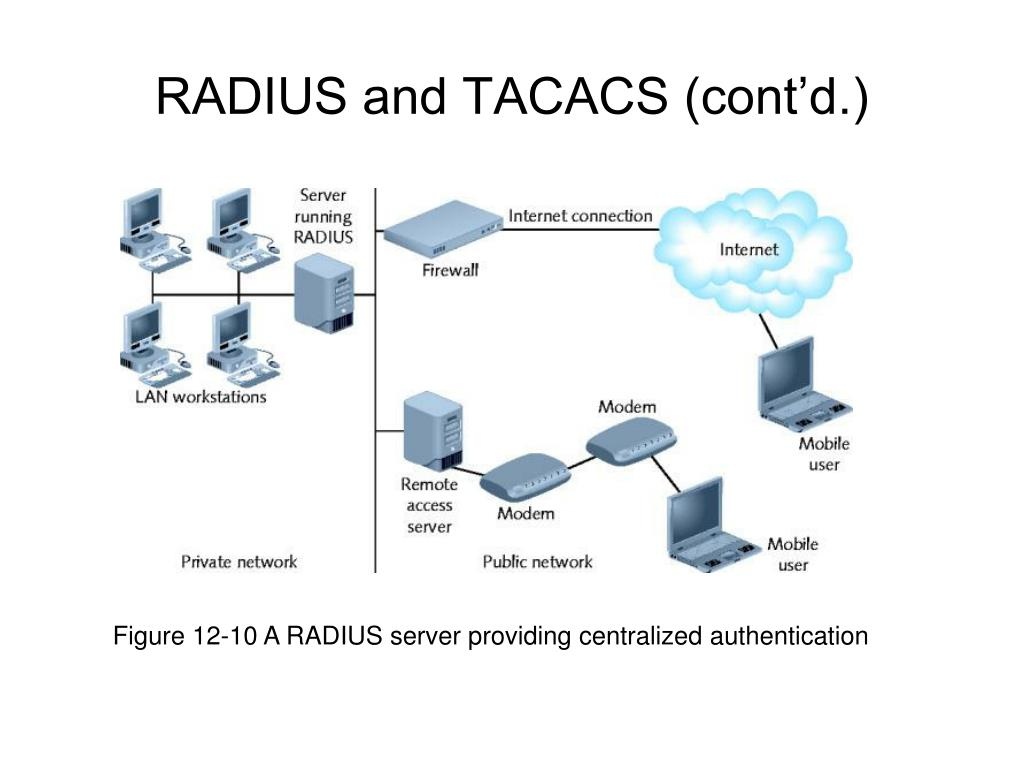 Figure 12-10 A RADIUS server providing centralized authentication