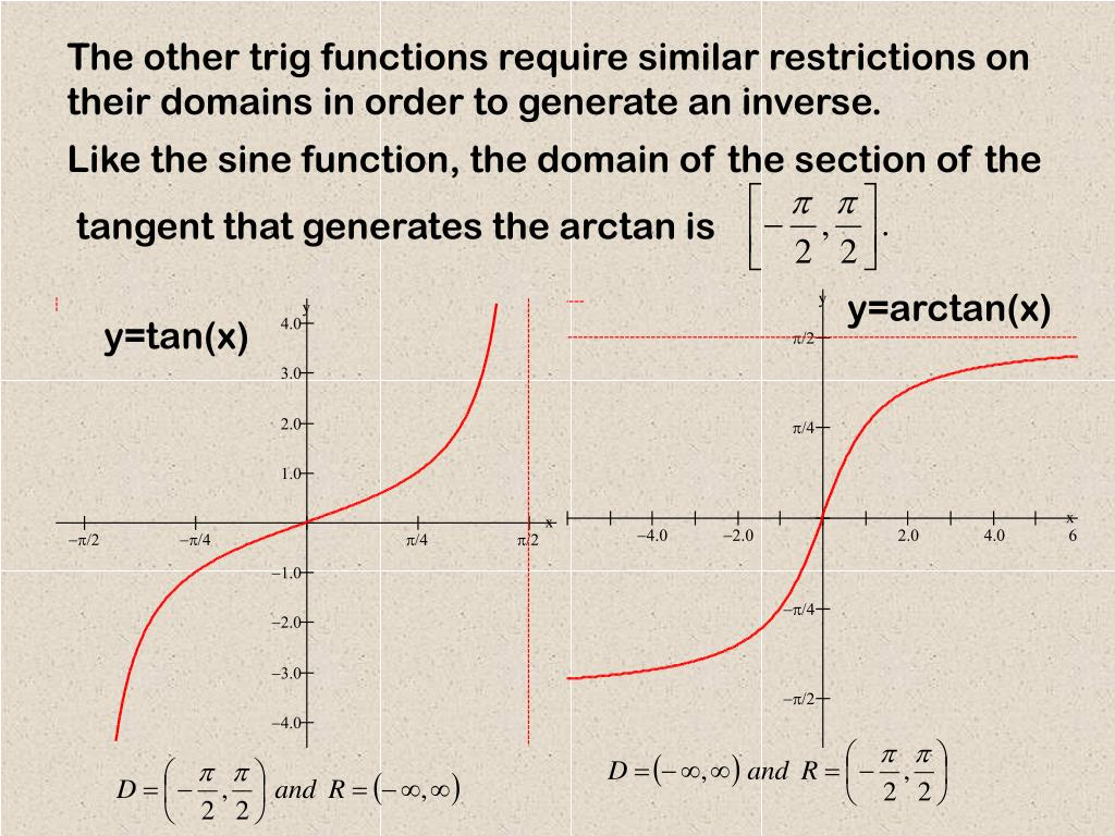 Like the sine function, the domain of the section of the