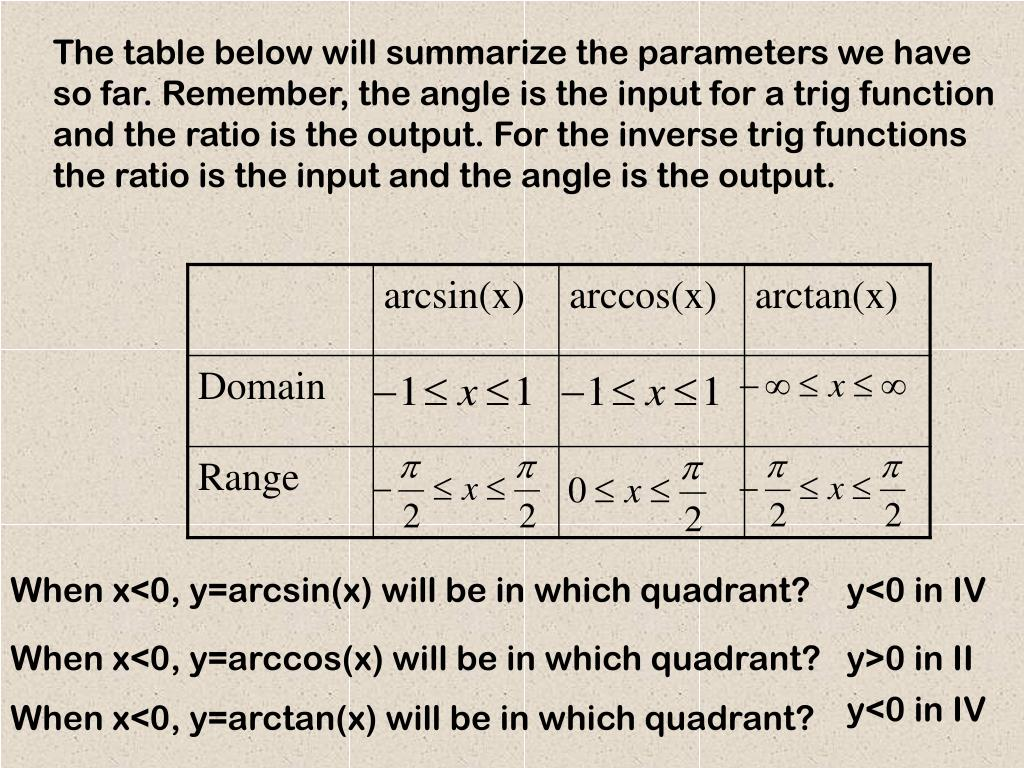 The table below will summarize the parameters we have so far. Remember, the angle is the input for a trig function and the ratio is the output. For the inverse trig functions the ratio is the input and the angle is the output.