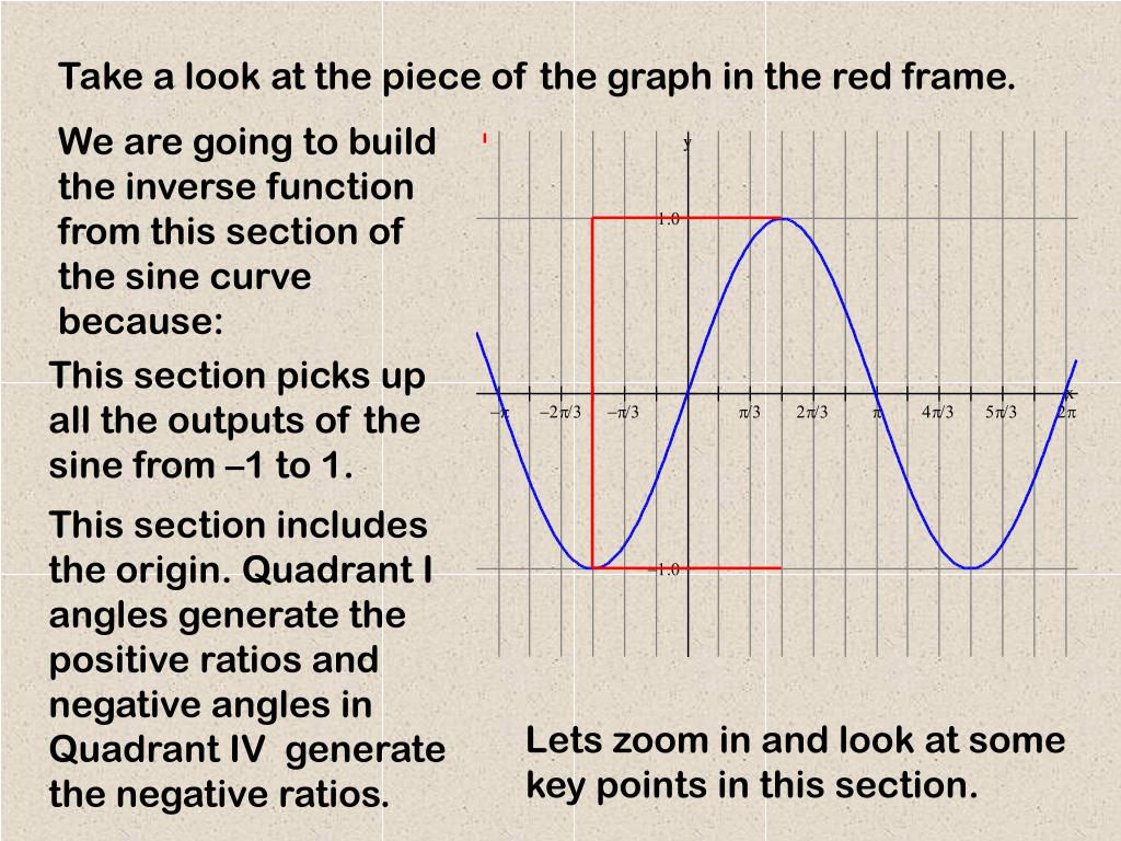 Take a look at the piece of the graph in the red frame.