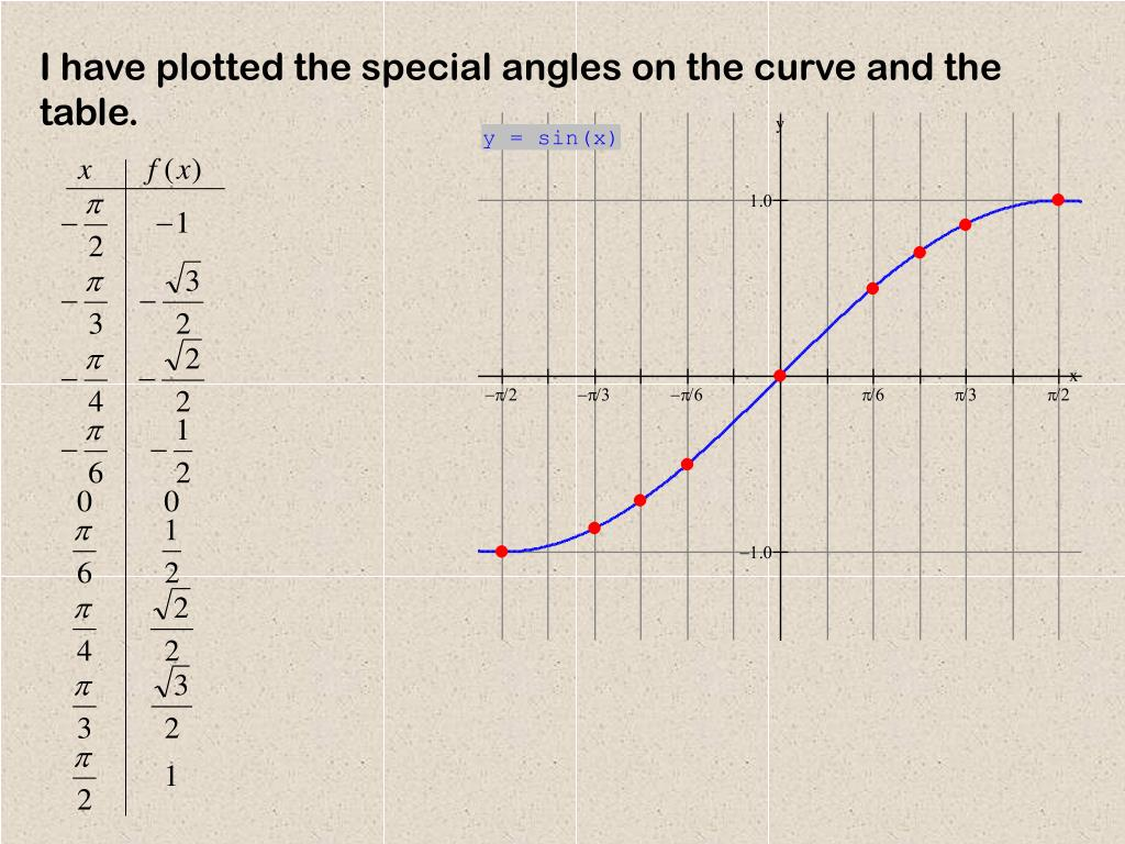 I have plotted the special angles on the curve and the table.