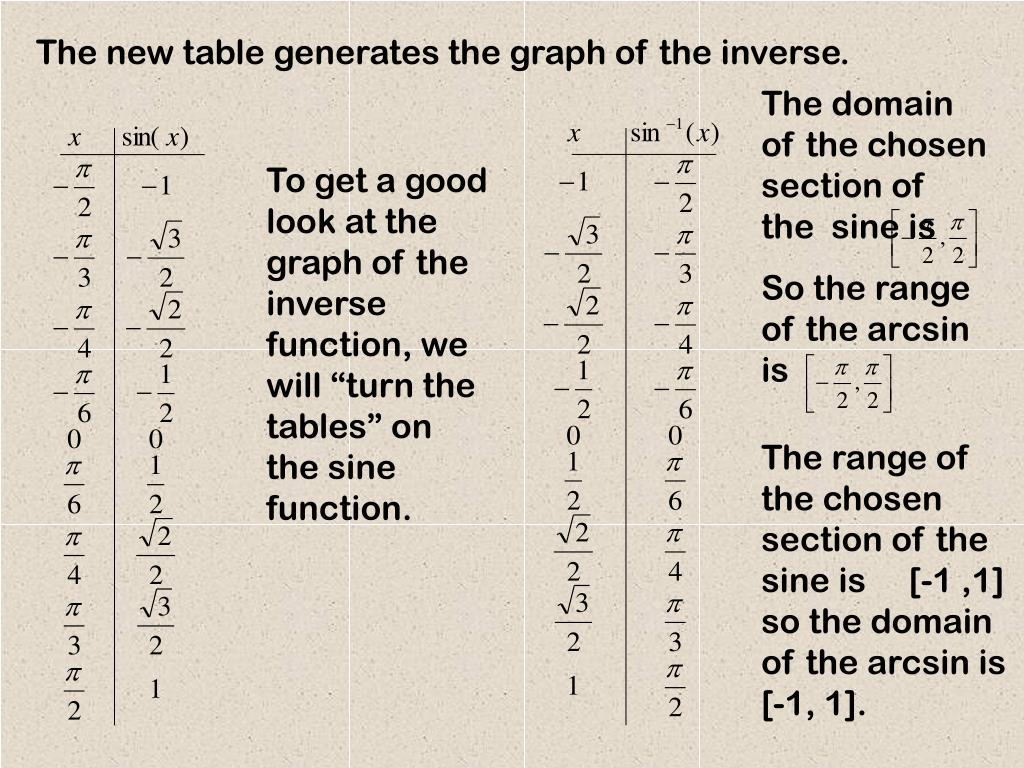 The domain of the chosen section of the  sine is