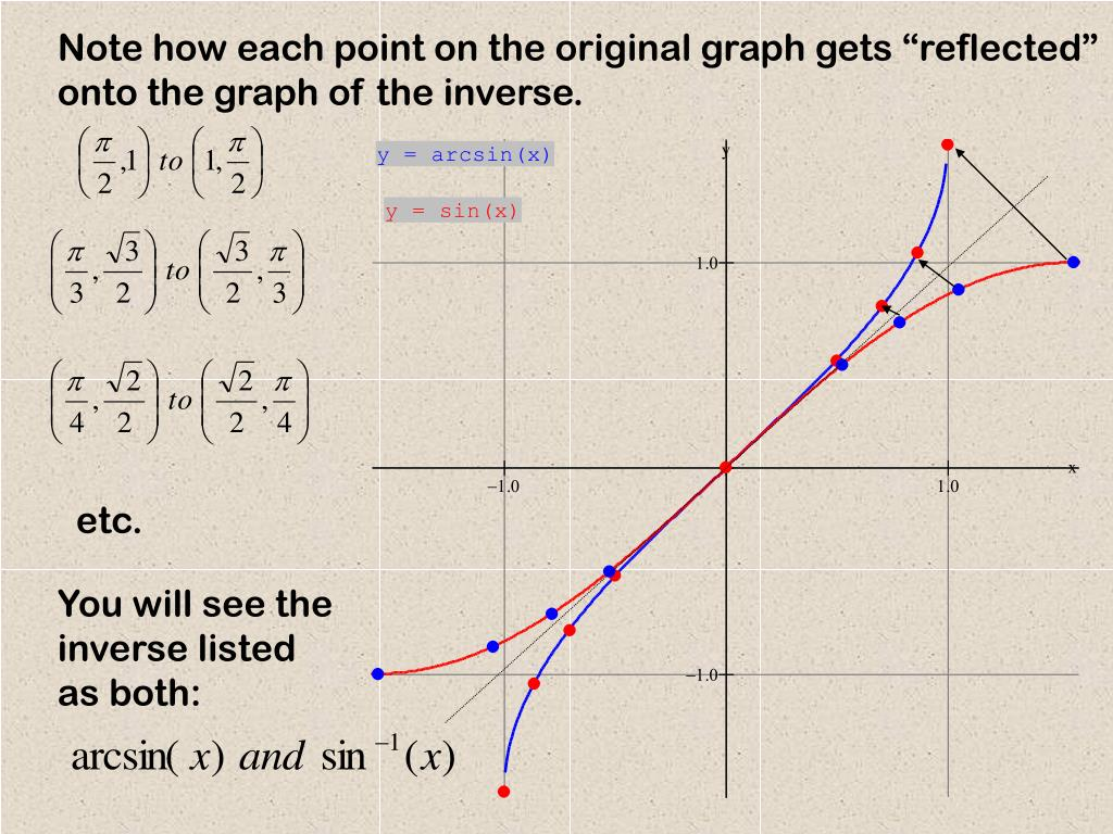 """Note how each point on the original graph gets """"reflected"""" onto the graph of the inverse."""