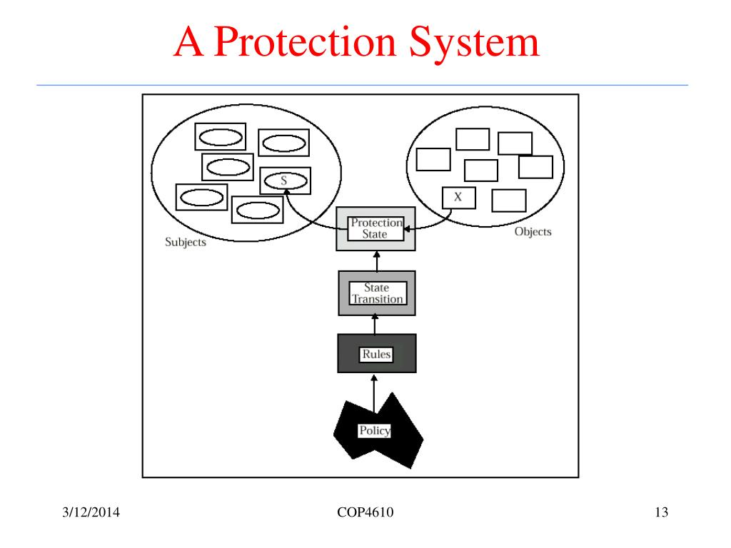 A Protection System