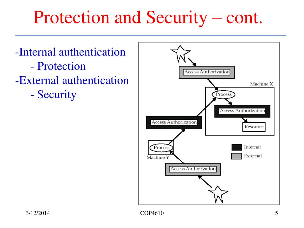 Protection and Security – cont.