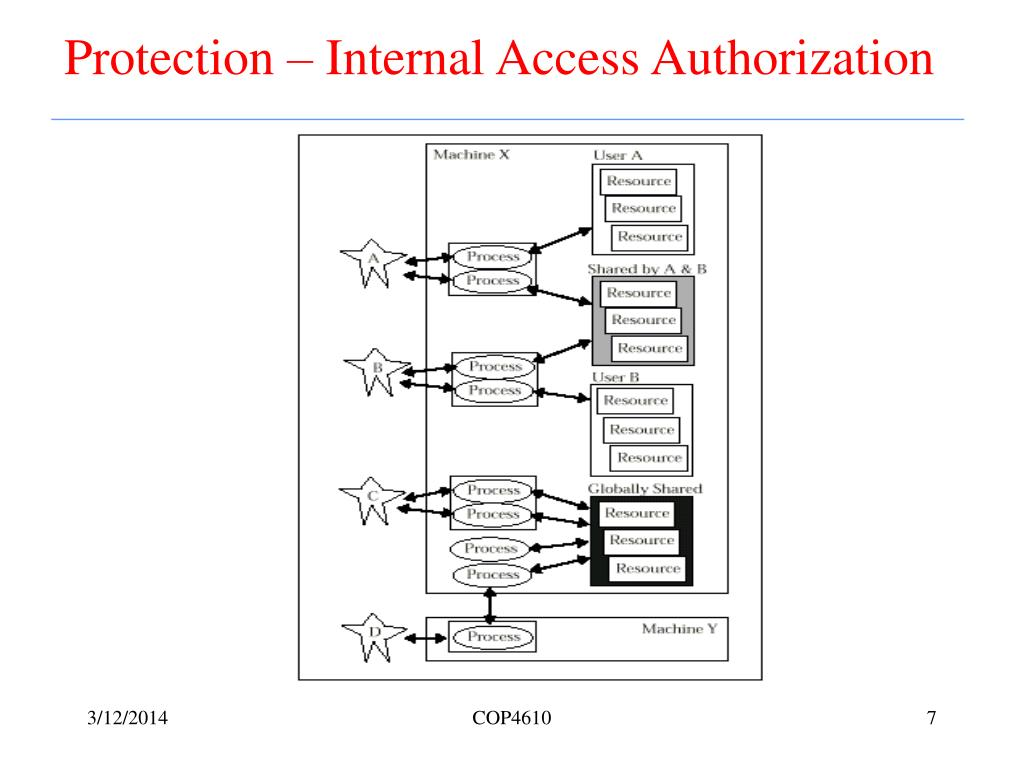 Protection – Internal Access Authorization