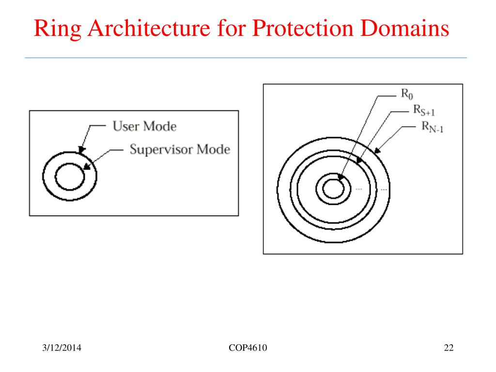 Ring Architecture for Protection Domains