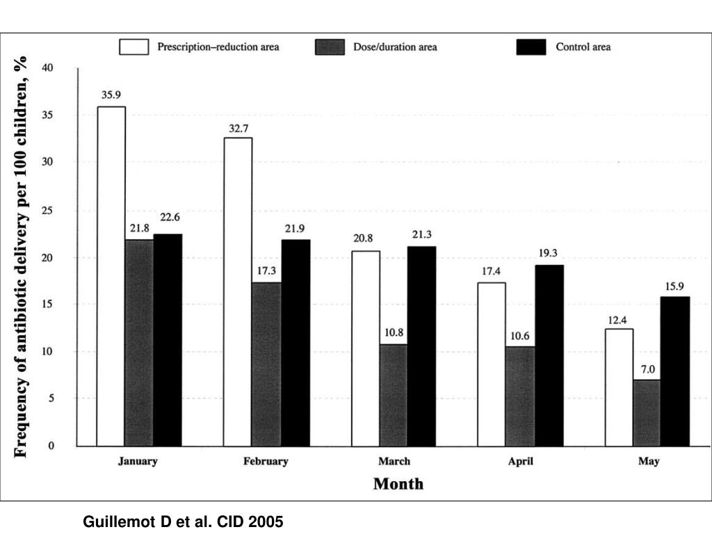 Guillemot D et al. CID 2005