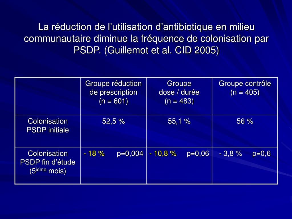 La réduction de l'utilisation d'antibiotique en milieu communautaire diminue la fréquence de colonisation par PSDP. (Guillemot et al. CID 2005)