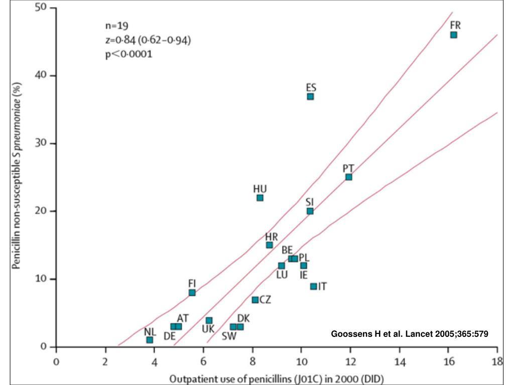Goossens H et al. Lancet 2005;365:579