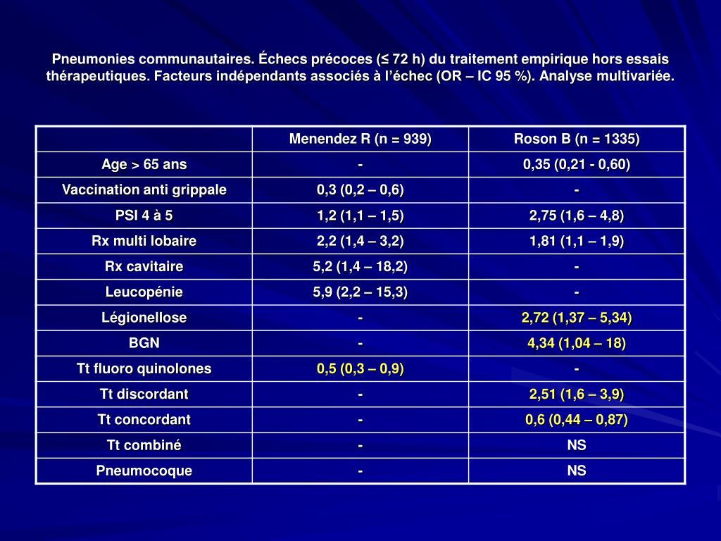 Pneumonies communautaires. Échecs précoces (