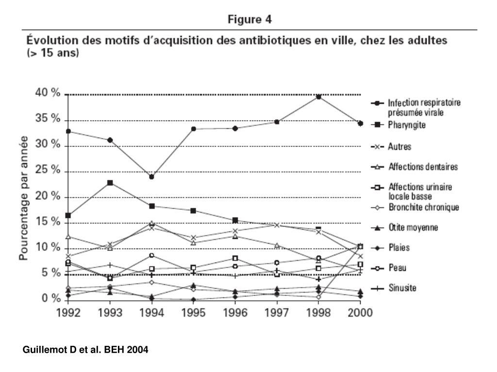 Guillemot D et al. BEH 2004