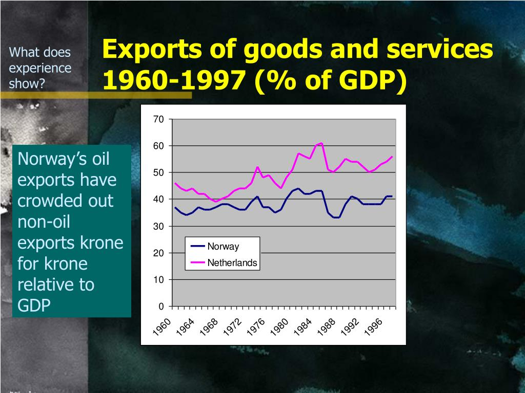 Exports of goods and services 1960-1997 (% of GDP)