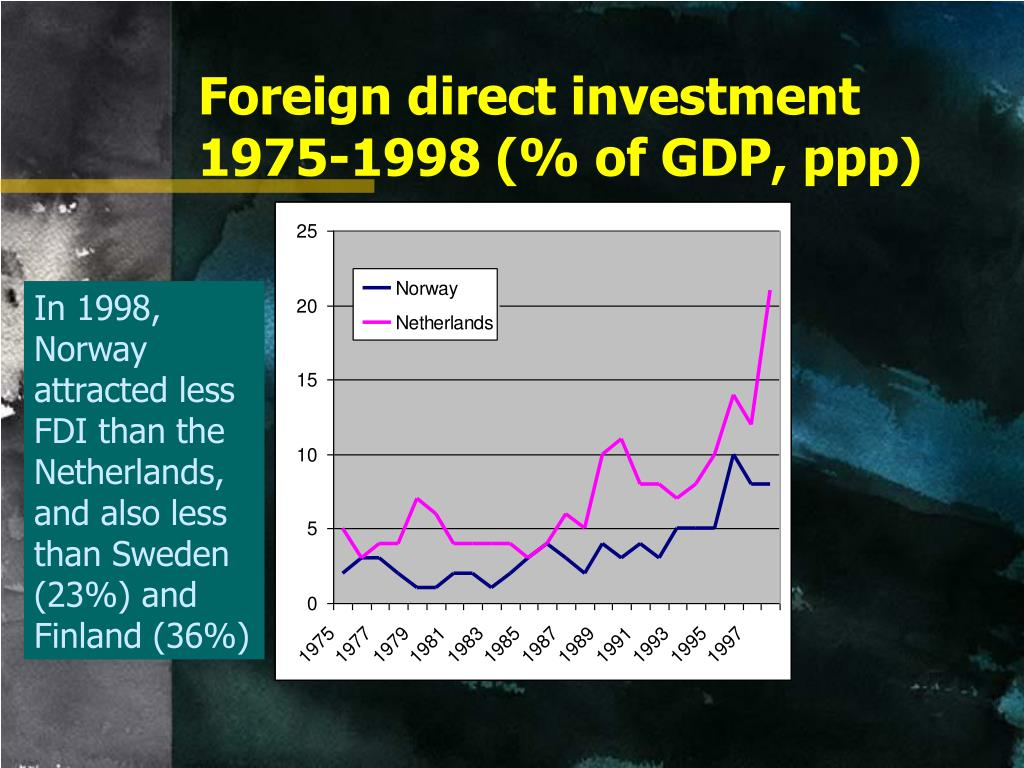 Foreign direct investment 1975-1998 (% of GDP, ppp)