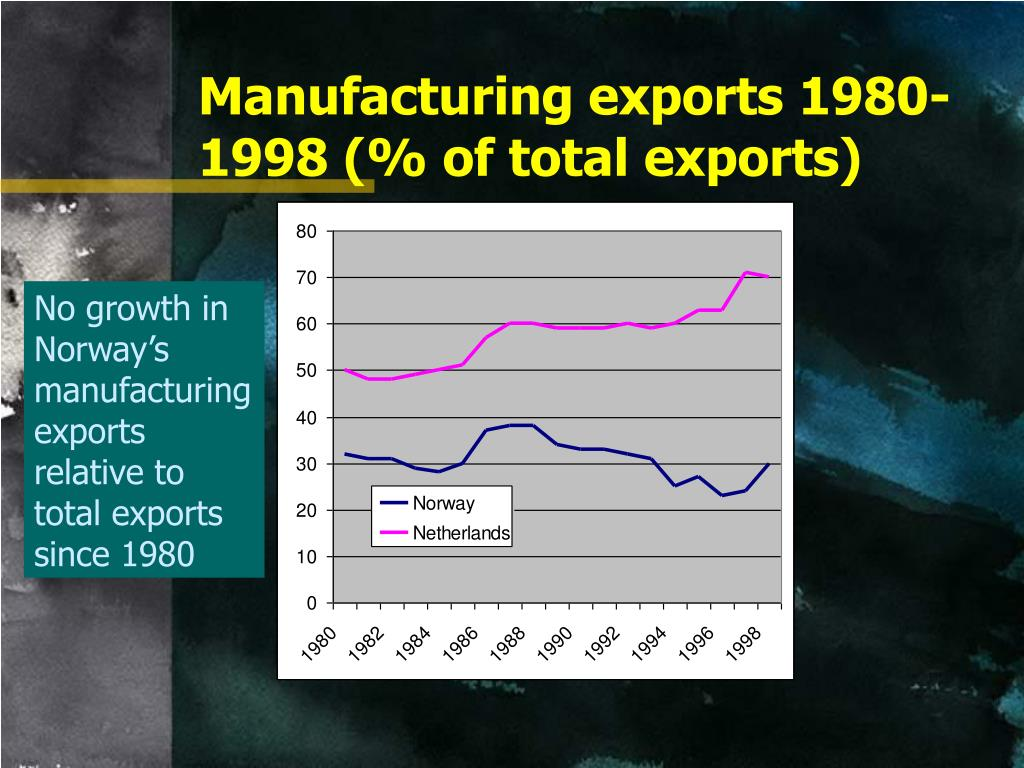 Manufacturing exports 1980-1998 (% of total exports)