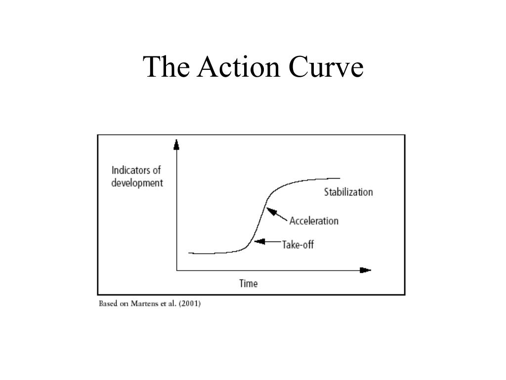 The Action Curve