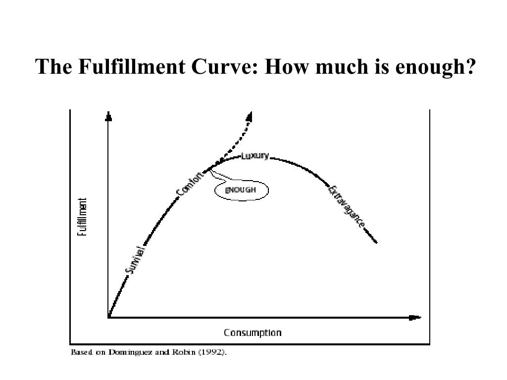 The Fulfillment Curve: How much is enough?