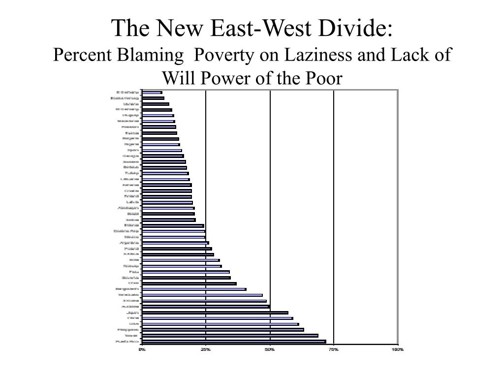 The New East-West Divide: