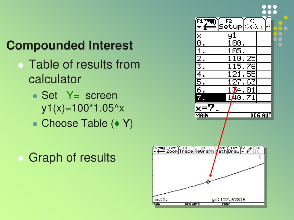 Compounded Interest
