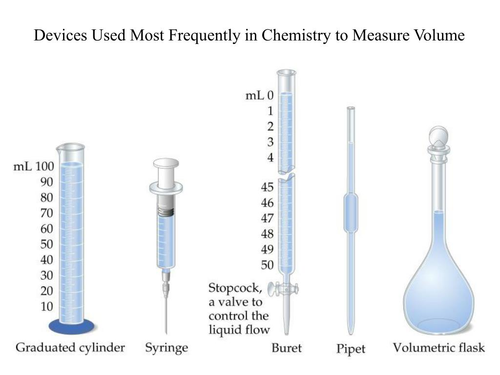 Devices Used Most Frequently in Chemistry to Measure Volume
