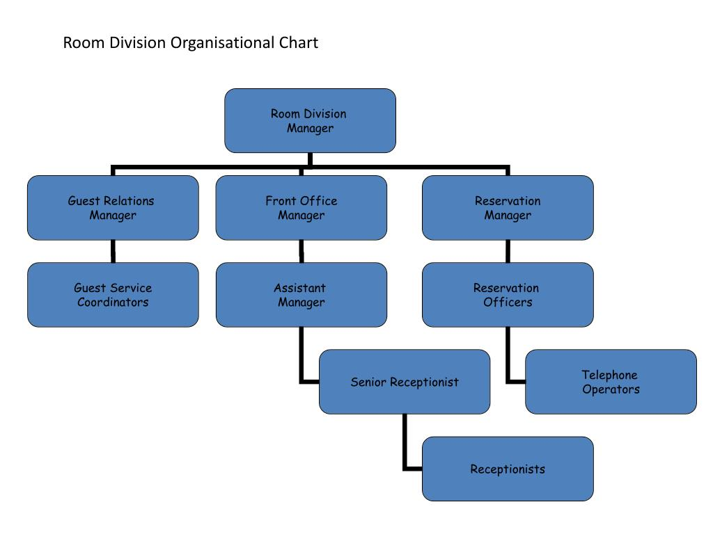 Room Division Organisational Chart