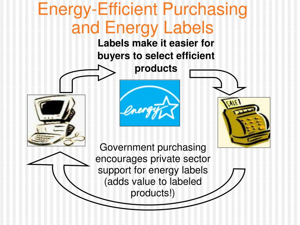 Energy-Efficient Purchasing