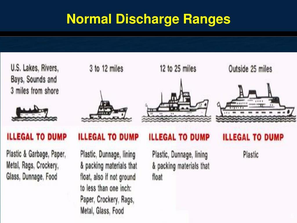 Normal Discharge Ranges