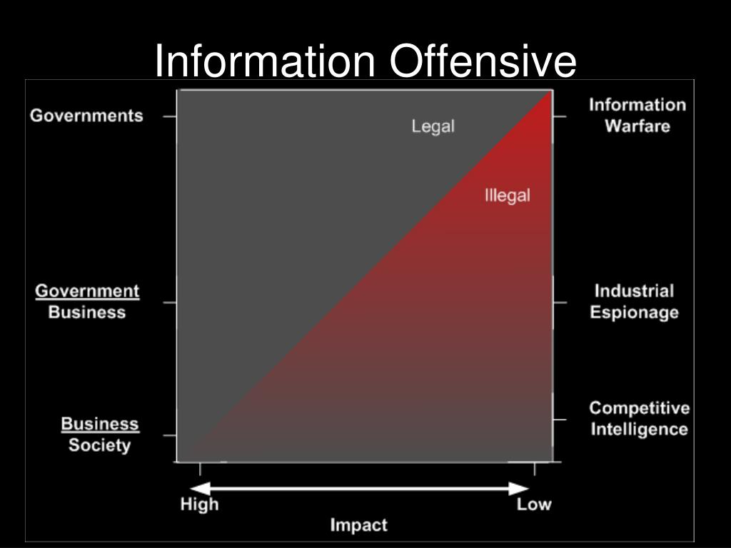 Information Offensive