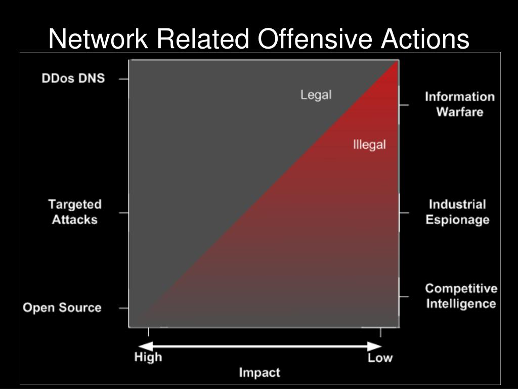 Network Related Offensive Actions