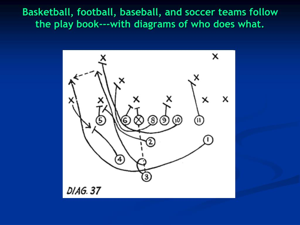 Basketball, football, baseball, and soccer teams follow the play book---with diagrams of who does what.