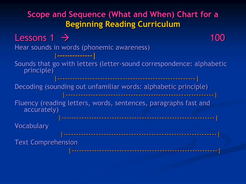 Scope and Sequence (What and When) Chart for a