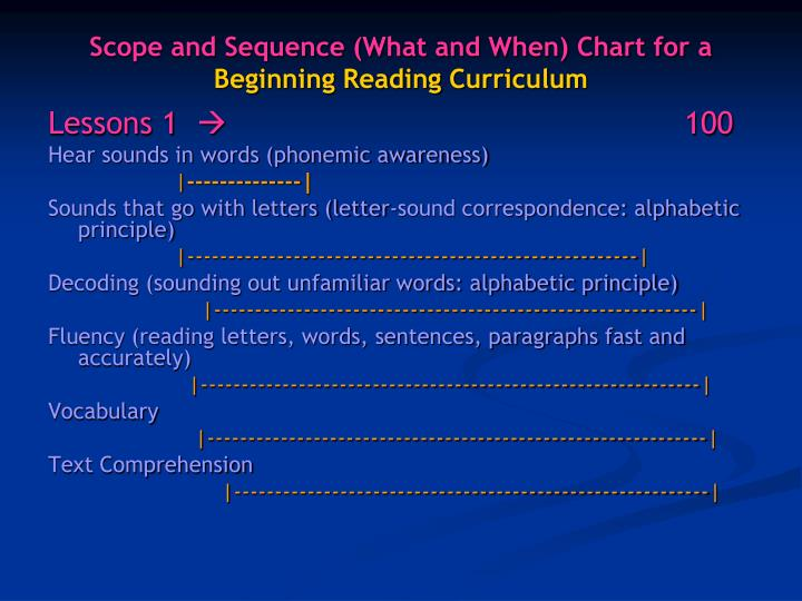 Scope and sequence what and when chart for a beginning reading curriculum
