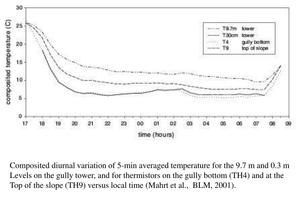 Composited diurnal variation of 5-min averaged temperature for the 9.7 m and 0.3 m