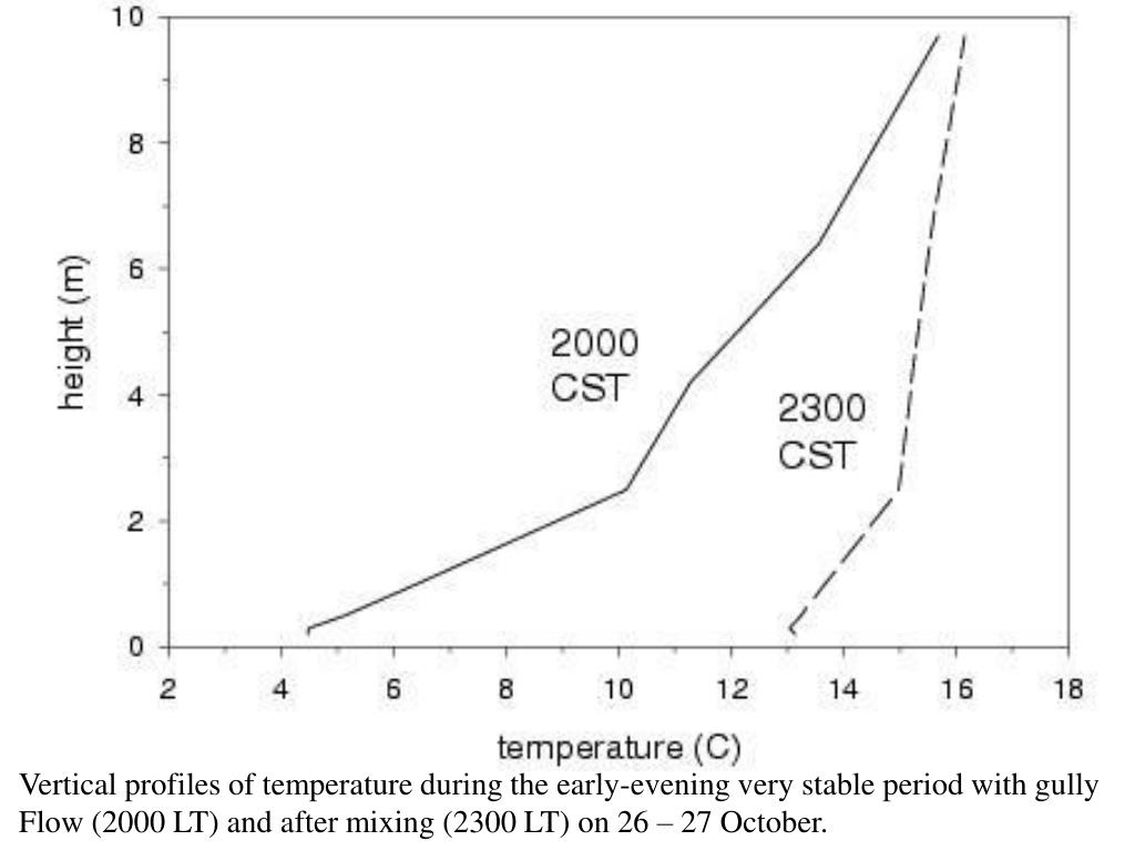 Vertical profiles of temperature during the early-evening very stable period with gully