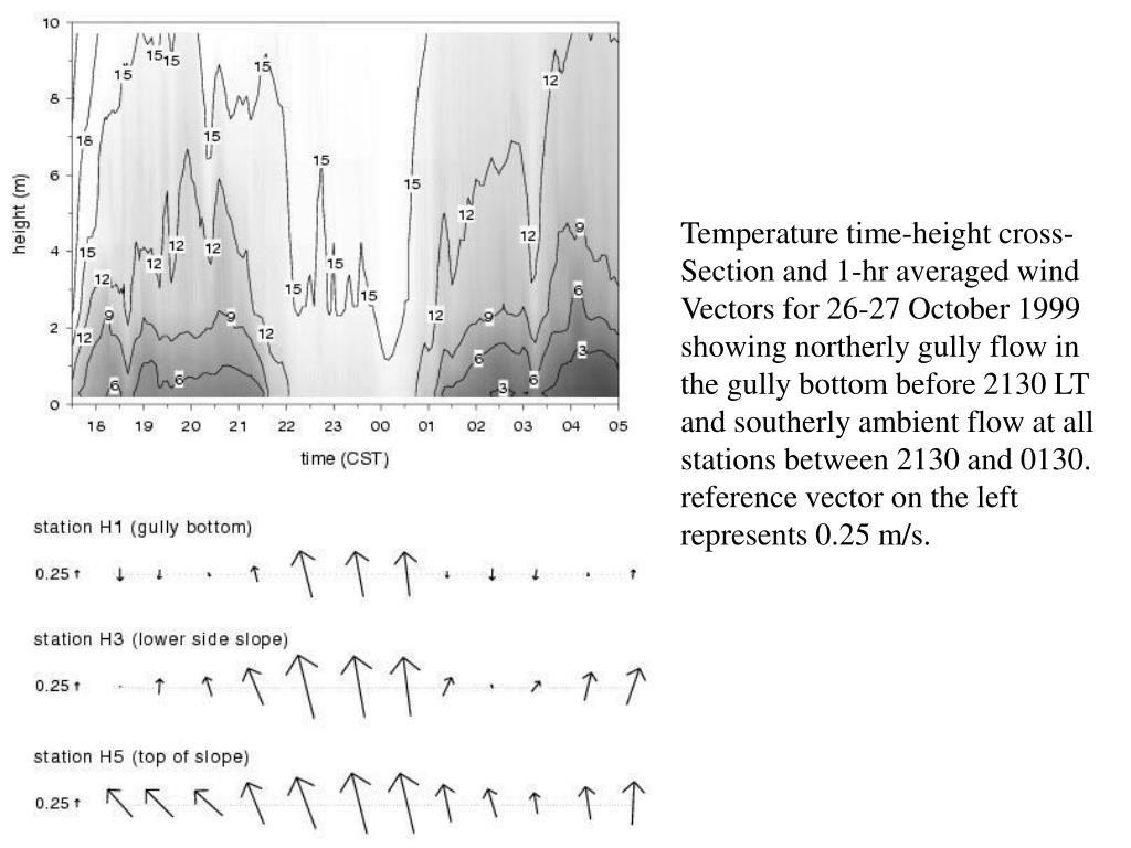 Temperature time-height cross-