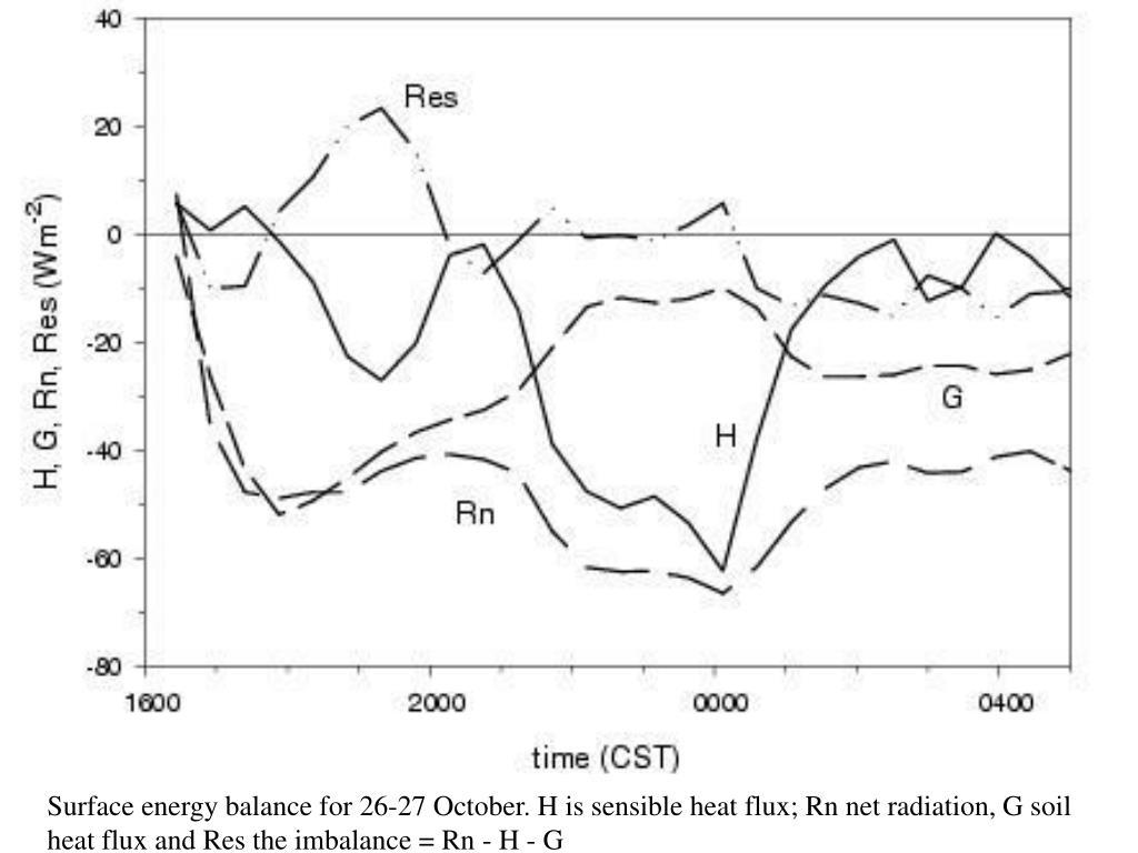 Surface energy balance for 26-27 October. H is sensible heat flux; Rn net radiation, G soil