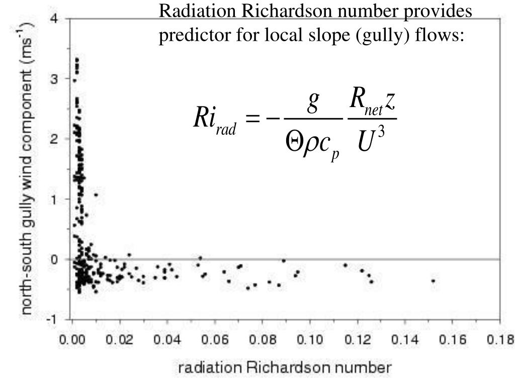 Radiation Richardson number provides