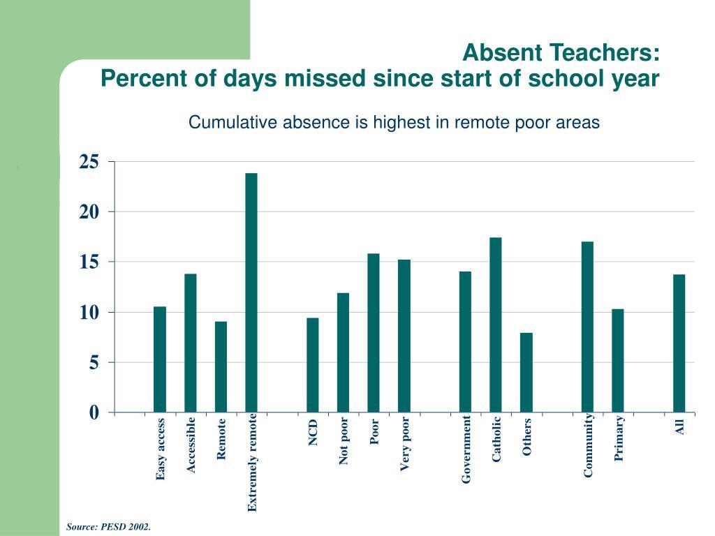 Absent Teachers: