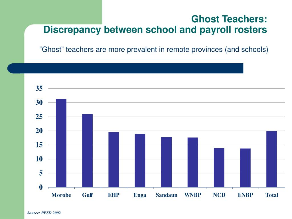 Ghost Teachers: