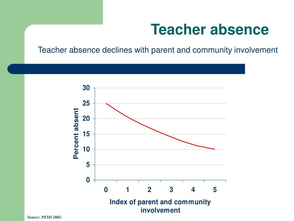 Teacher absence