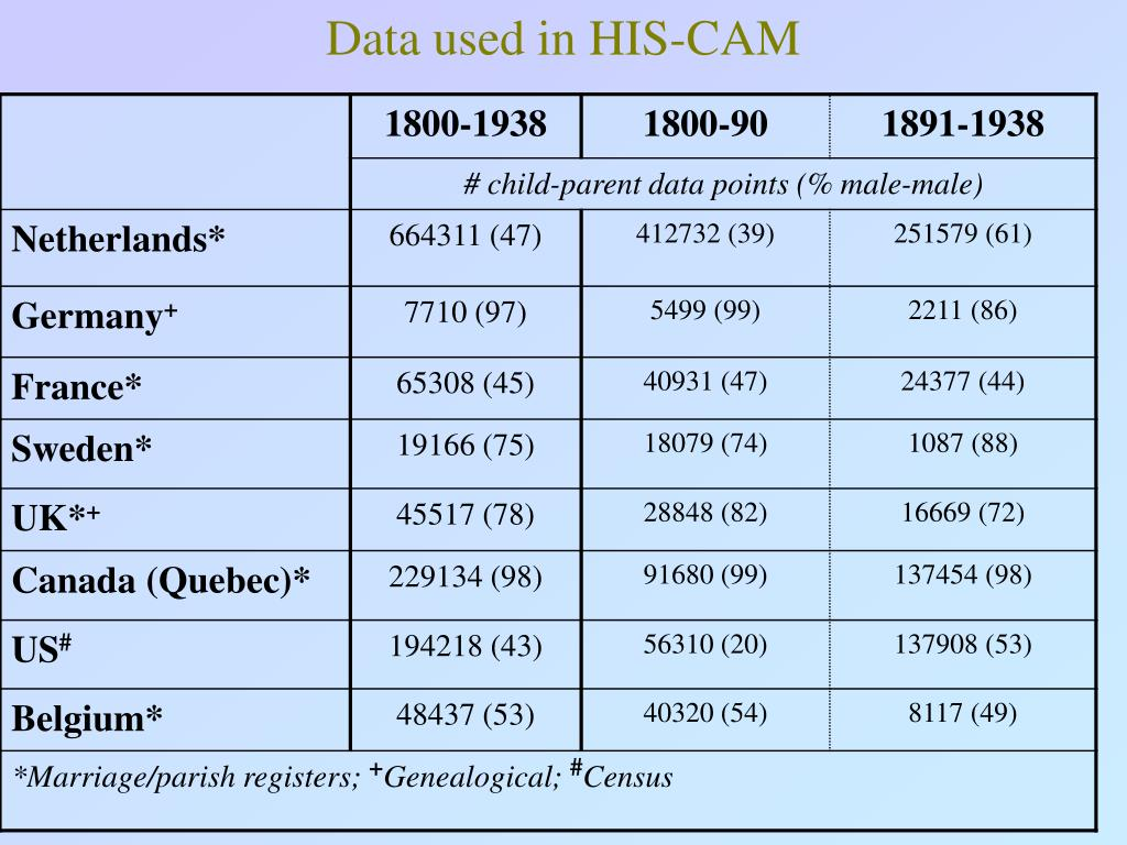 Data used in HIS-CAM